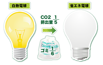 LED電球へ変更でCO2やゴミの排出量を削減できます。